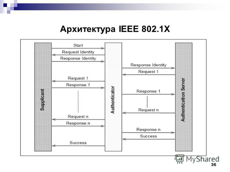 36 Архитектура IEEE 802.1X