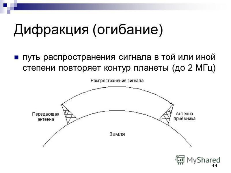 14 Дифракция (огибание) путь распространения сигнала в той или иной степени повторяет контур планеты (до 2 МГц)