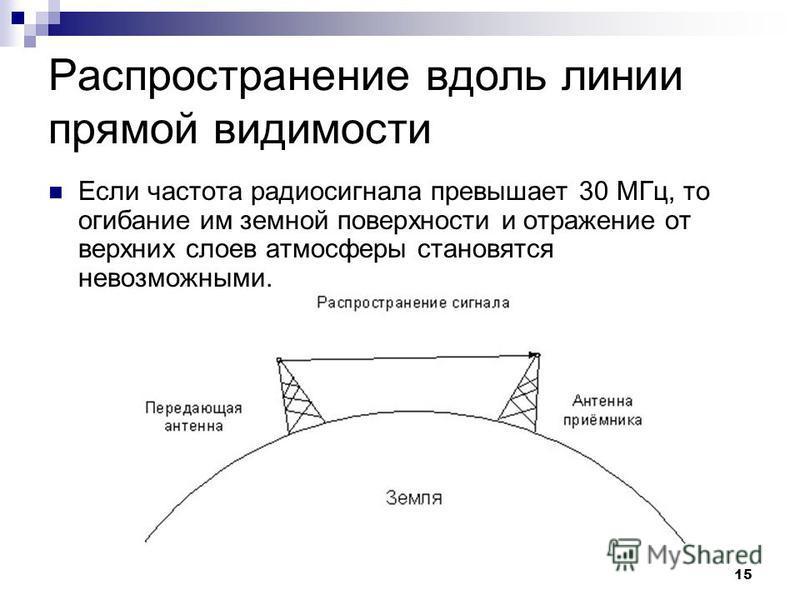 15 Распространение вдоль линии прямой видимости Если частота радиосигнала превышает 30 МГц, то огибание им земной поверхности и отражение от верхних слоев атмосферы становятся невозможными.