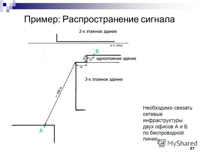 27 Необходимо связать сетевые инфраструктуры двух офисов А и Б по беспроводной линии: Пример: Распространение сигнала