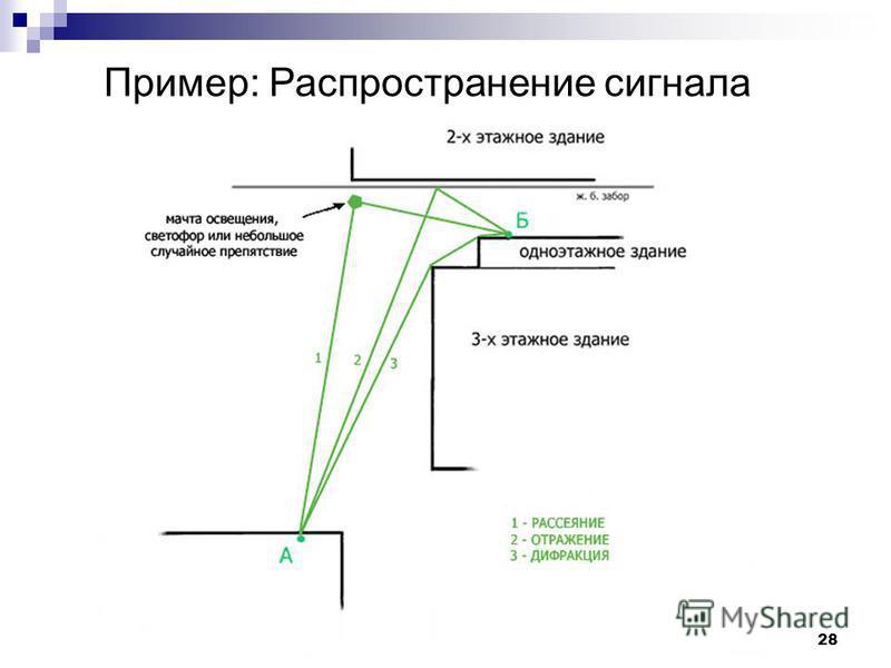 28 Пример: Распространение сигнала