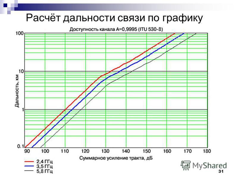 31 Расчёт дальности связи по графику