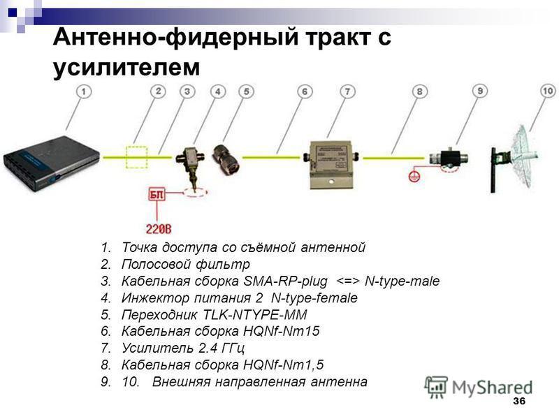 36 1. Точка доступа со съёмной антенной 2. Полосовой фильтр 3. Кабельная сборка SMA-RP-plug N-type-male 4. Инжектор питания 2 N-type-female 5. Переходник TLK-NTYPE-MM 6. Кабельная сборка HQNf-Nm15 7. Усилитель 2.4 ГГц 8. Кабельная сборка HQNf-Nm1,5 9