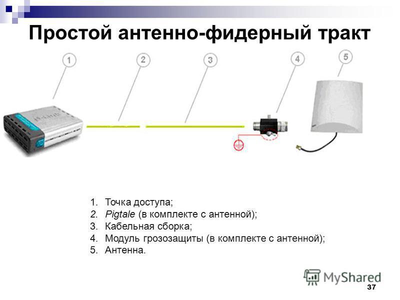 37 Простой антенно-фидерный тракт 1. Точка доступа; 2. Pigtale (в комплекте с антенной); 3. Кабельная сборка; 4. Модуль грозозащиты (в комплекте с антенной); 5.Антенна.