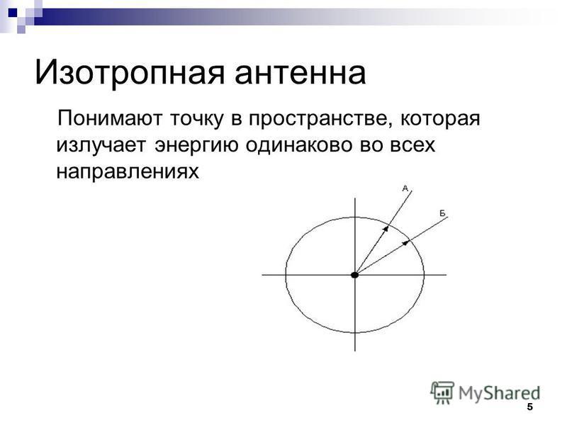 5 Изотропная антенна Понимают точку в пространстве, которая излучает энергию одинаково во всех направлениях