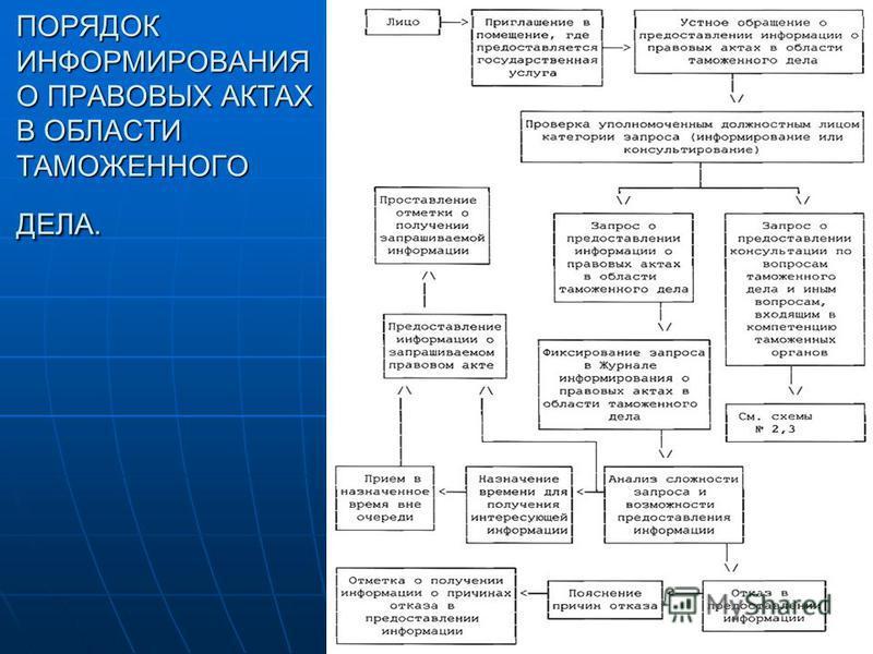 информирование и консультирование по таможенным вопросам