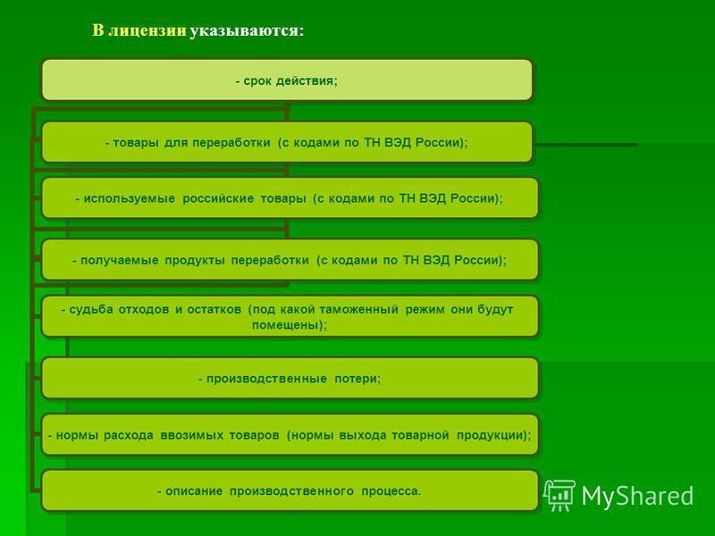 В лицензии указываются: - срок действия; - товары для переработки (с кодами по ТН ВЭД России); - используемые российские товары (с кодами по ТН ВЭД России); - получаемые продукты переработки (с кодами по ТН ВЭД России); - судьба отходов и остатков (п