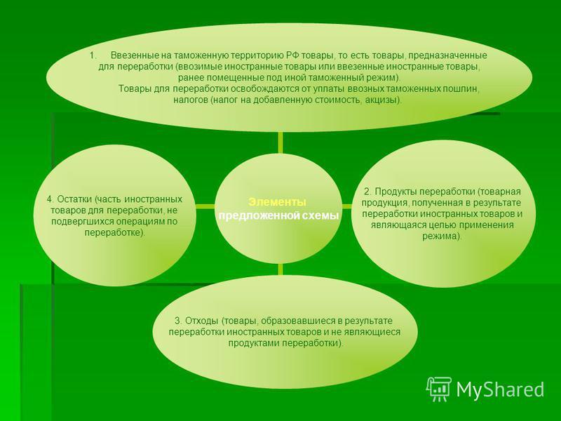 Элементы предложенной схемы 1. Ввезенные на таможенную территорию РФ товары, то есть товары, предназначенные для переработки (ввозимые иностранные товары или ввезенные иностранные товары, ранее помещенные под иной таможенный режим). Товары для перера
