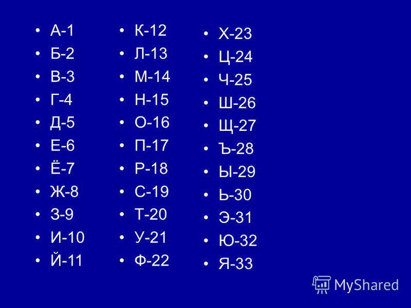 Х-23 Ц-24 Ч-25 Ш-26 Щ-27 Ъ-28 Ы-29 Ь-30 Э-31 Ю-32 Я-33 К-12 Л-13 М-14 Н-15 О-16 П-17 Р-18 С-19 Т-20 У-21 Ф-22 А-1 Б-2 В-3 Г-4 Д-5 Е-6 Ё-7 Ж-8 З-9 И-10 Й-11