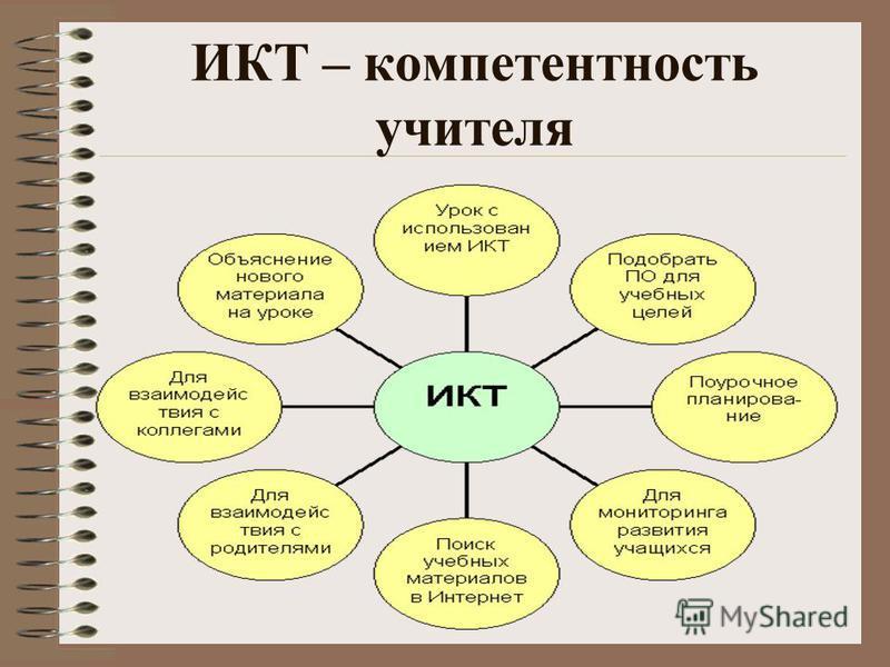 ИКТ – компетентность учителя