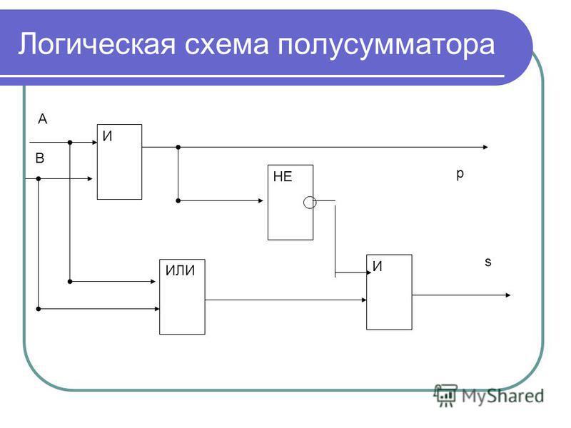 Логическая схема полусумматора И ИЛИ НЕ И p s A B