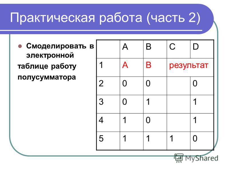 Практическая работа (часть 2) Смоделировать в электронной таблице работу полусумматора ABCD 1ABрезультат 2000 3011 4101 51110