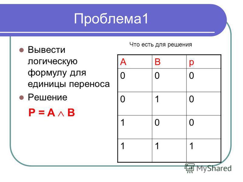 Проблема 1 Вывести логическую формулу для единицы переноса Решение ABp 000 010 100 111 P = A B Что есть для решения