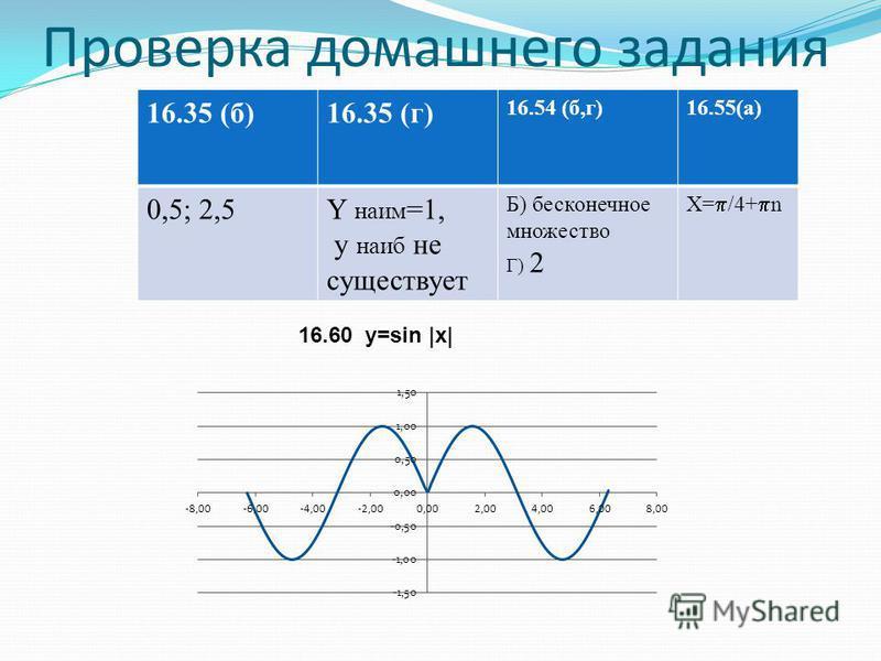 Проверка домашнего задания 16.35 (б)16.35 (г) 16.54 (б,г)16.55(a) 0,5; 2,5Y наим =1, y наиб не существует Б) бесконечное множество Г) 2 Х= /4+ n 16.60 y=sin |x|