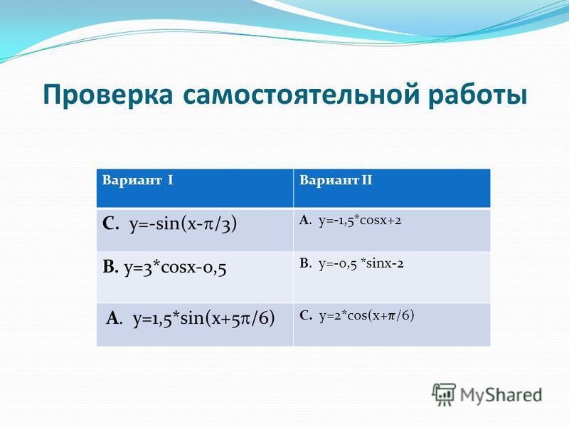 Проверка самостоятельной работы Вариант IВариант II С. y=-sin(x- /3) А. y=-1,5*cosx+2 В. y=3*cosx-0,5 В. y=-0,5 *sinx-2 А. y=1,5*sin(x+5 /6) С. y=2*cos(x+ /6)