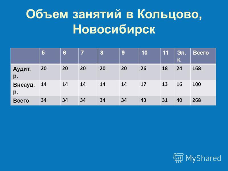 Объем занятий в Кольцово, Новосибирск 567891011Эл. к. Всего Аудит. р. 20 261824168 Внеауд. р. 14 171316100 Всего 34 433140268