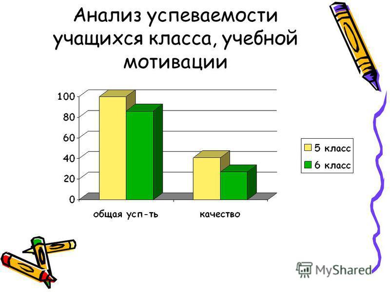Анализ успеваемости учащихся класса, учебной мотивации