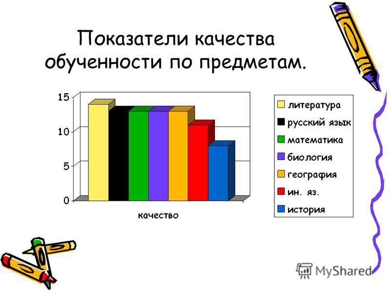 Показатели качества обученности по предметам.