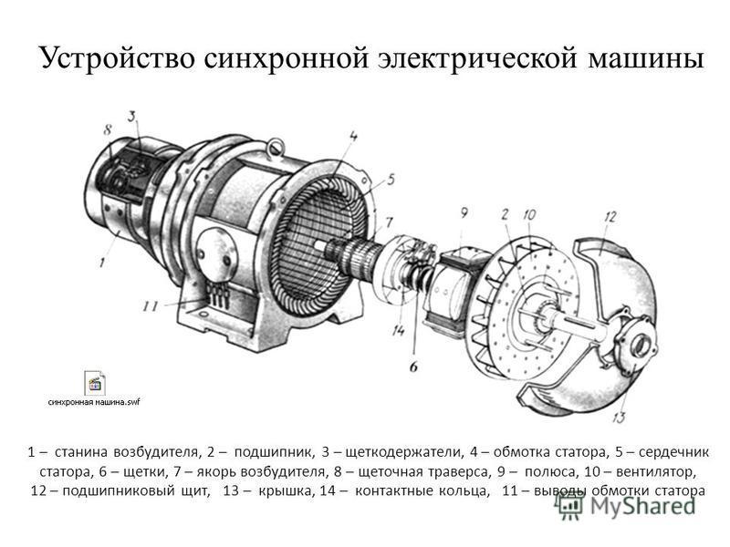 Устройство синхронной электрической машины 1 – станина возбудителя, 2 – подшипник, 3 – щеткодержатели, 4 – обмотка статора, 5 – сердечник статора, 6 – щетки, 7 – якорь возбудителя, 8 – щеточная траверса, 9 – полюса, 10 – вентилятор, 12 – подшипниковы