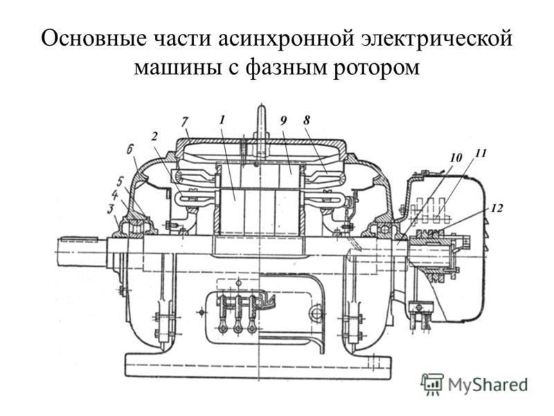 Основные части асинхронной электрической машины с фазным ротором