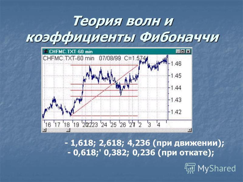 Теория волн и коэффициенты Фибоначчи - 1,618; 2,618; 4,236 (при движении); - 0,618;' 0,382; 0,236 (при откате);
