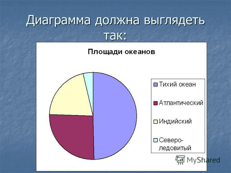 Диаграмма должна выглядеть так: