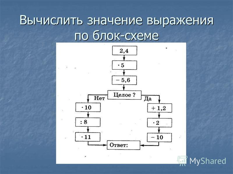 Вычислить значение выражения по блок-схеме