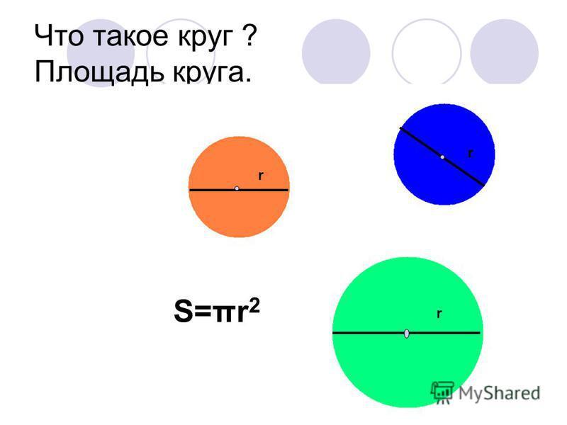 Что такое круг ? Площадь круга. S=πr 2 r r r