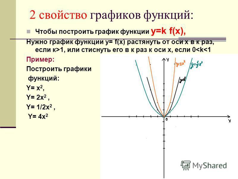2 свойство графиков функций: Чтобы построить график функции y=k f(x), Нужно график функции y= f(x) растянуть от оси х в к раз, если к>1, или стиснуть его в к раз к оси х, если 0<k<1 Пример: Построить графики функций: Y= x 2, Y= 2x 2, Y= 1/2x 2, Y= 4x
