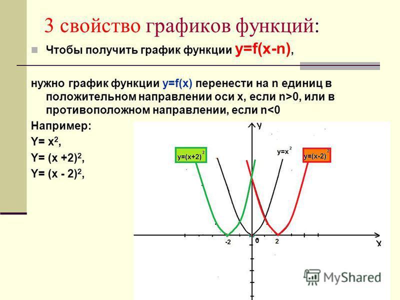 3 свойство графиков функций: Чтобы получить график функции y=f(x-n), нужно график функции y=f(x) перенести на n единиц в положительном направлении оси х, если n>0, или в противоположном направлении, если n<0 Например: Y= x 2, Y= (x +2) 2, Y= (x - 2)