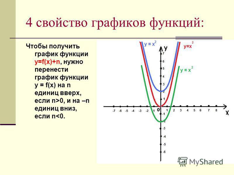 4 свойство графиков функций: Чтобы получить график функции y=f(x)+n, нужно перенести график функции y = f(x) на n единиц вверх, если n>0, и на –n единиц вниз, если n<0.