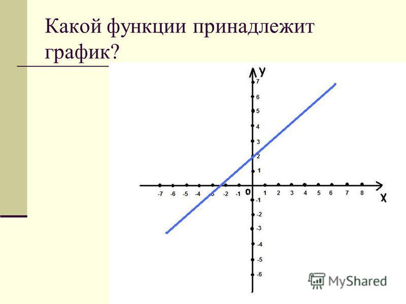 Какой функции принадлежит график?