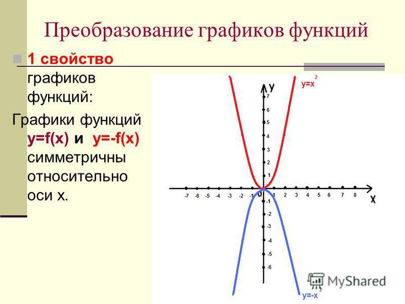 Преобразование графиков функций 1 свойство графиков функций: Графики функций y=f(x) и y=-f(x) симметричны относительно оси х.