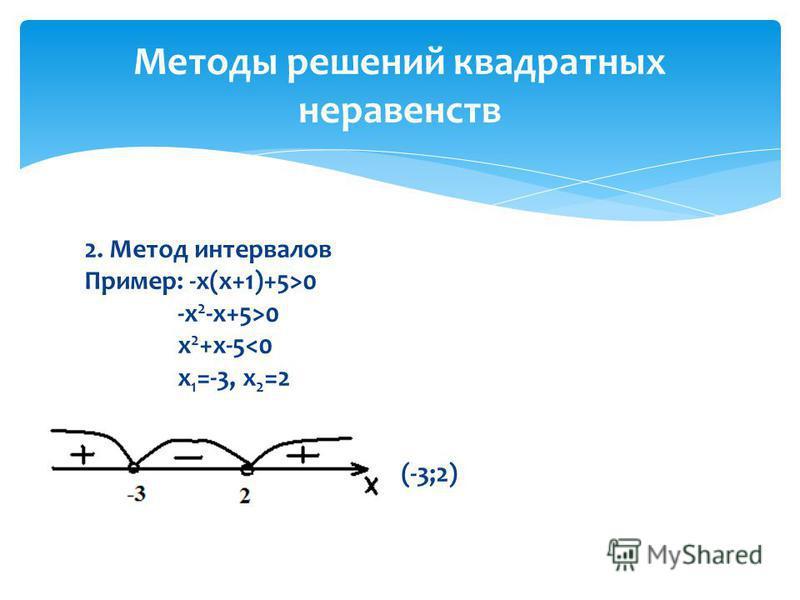 2. Метод интервалов Пример: -х(х+1)+5>0 -х 2 -х+5>0 х 2 +х-5<0 x 1 =-3, x 2 =2 Ответ: (-3;2) Методы решений квадратных неравенств