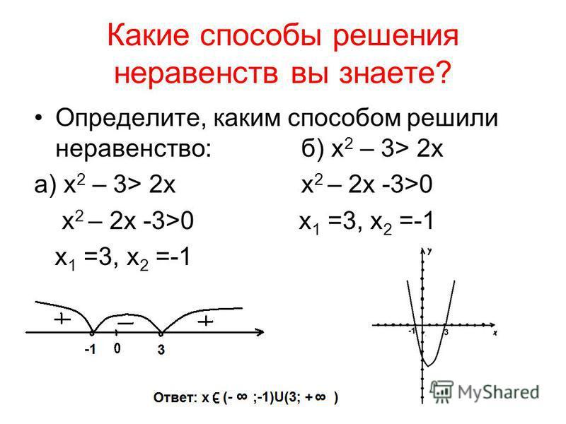Какие способы решения неравенств вы знаете? Определите, каким способом решили неравенство: б) х 2 – 3> 2x а) х 2 – 3> 2x х 2 – 2x -3>0 х 2 – 2x -3>0 x 1 =3, x 2 =-1 x 1 =3, x 2 =-1