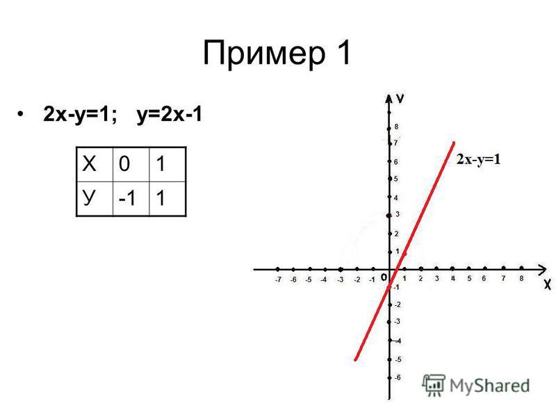 Пример 1 2 х-у=1; у=2 х-1 Х01 У1