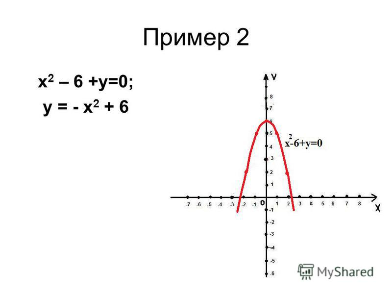 Пример 2 х 2 – 6 +у=0; у = - х 2 + 6