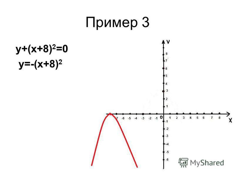Пример 3 у+(х+8) 2 =0 у=-(х+8) 2