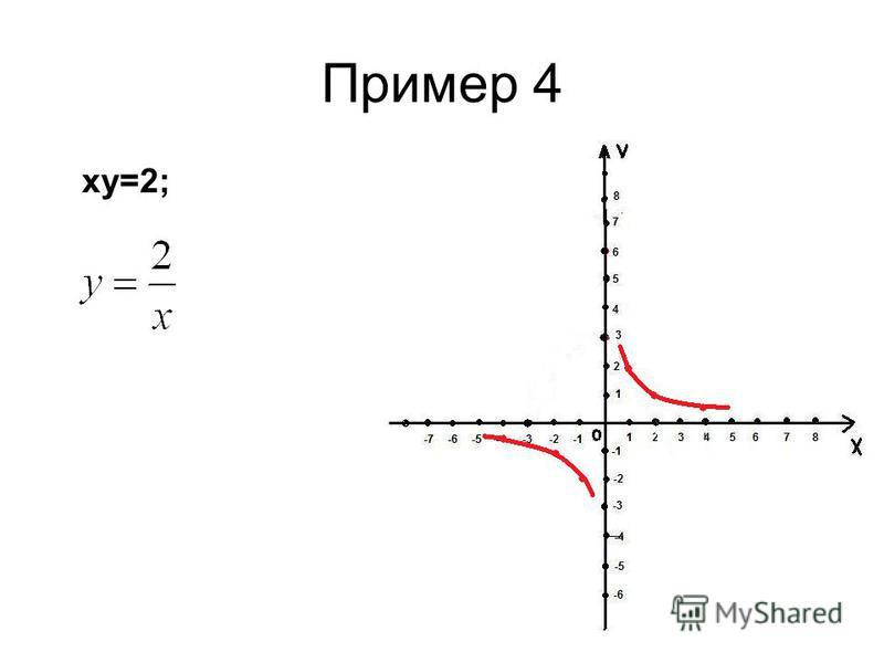 Пример 4 ху=2;