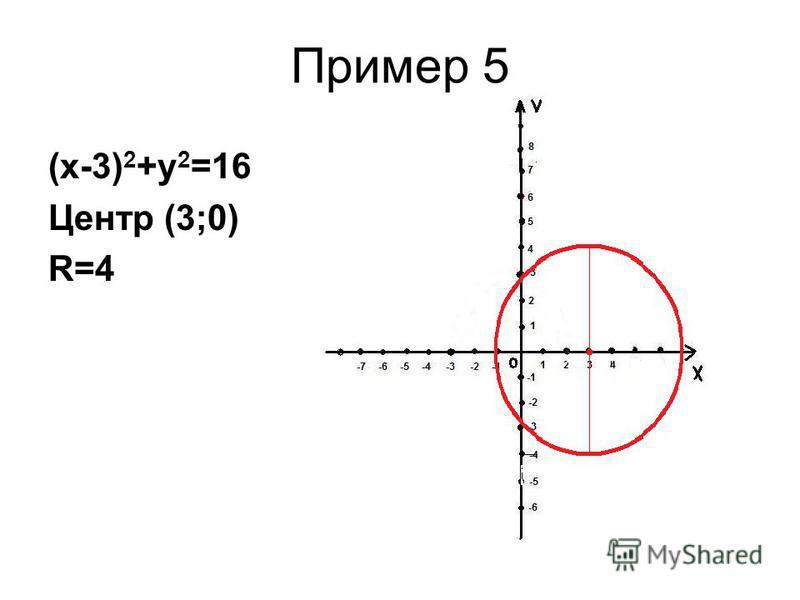 Пример 5 (х-3) 2 +у 2 =16 Центр (3;0) R=4
