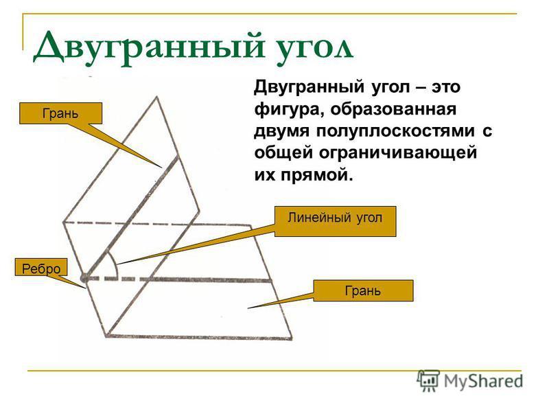 Двугранный угол Двугранный угол – это фигура, образованная двумя полуплоскостями с общей ограничивающей их прямой. Грань Ребро Грань Линейный угол