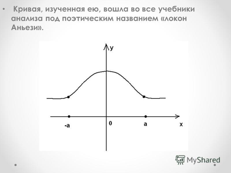 Кривая, изученная ею, вошла во все учебники анализа под поэтическим названием «локон Аньези».