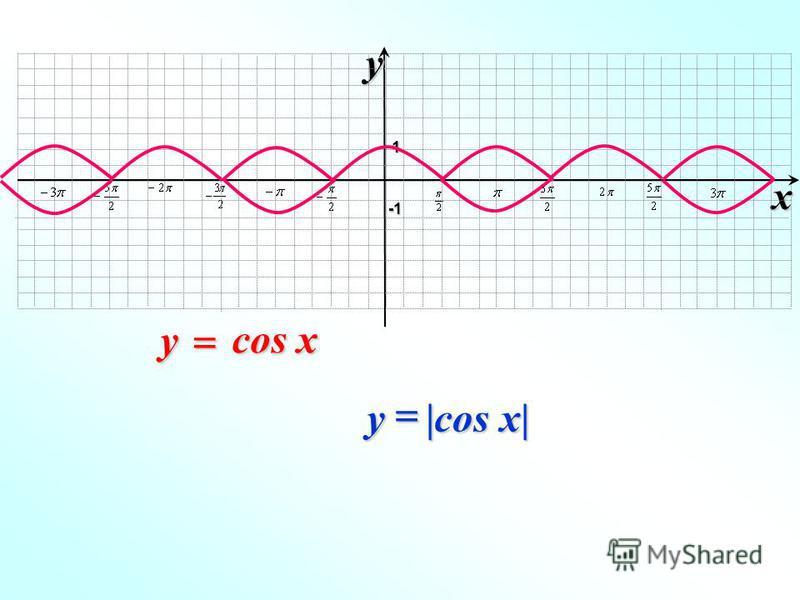 xy -1-1-1-1 1 cos x y |cos x| y