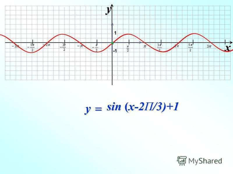 I I I I I I I xy -1-1-1-1 1 sin (x-2П/3)+1 y