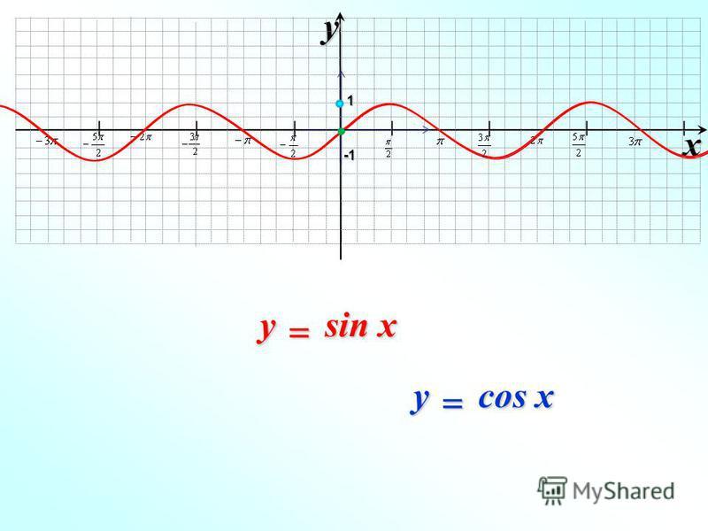 I I I I I I I xy -1-1-1-1 1 sin x y cos x y