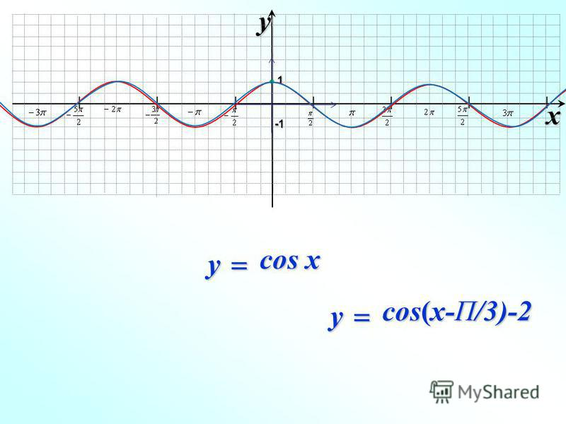 I I I I I I I xy -1-1-1-1 1 cos(x-П/3)-2 y cos x y