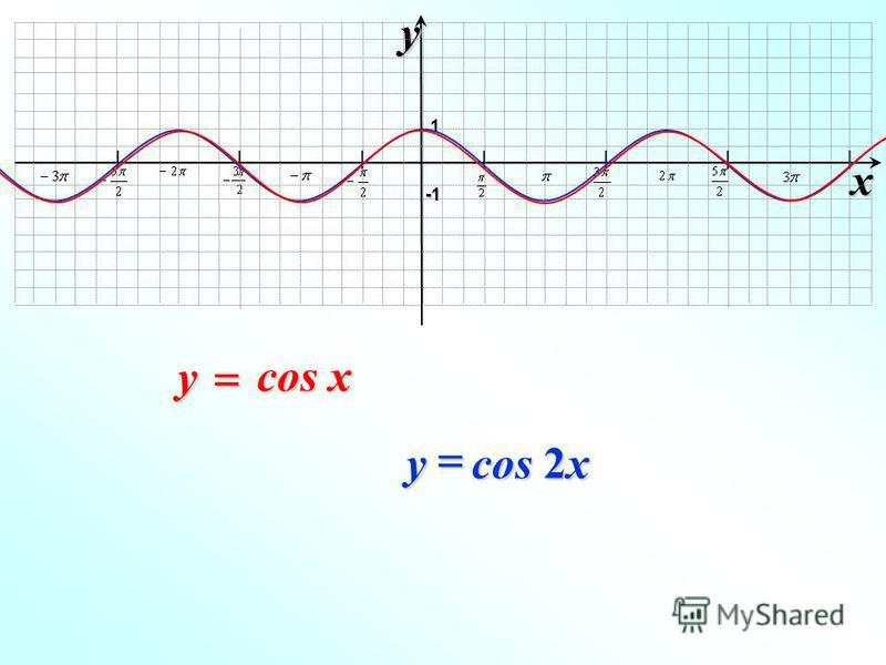 I I I I I I I xy -1-1-1-1 1 cos x y cos 2x y
