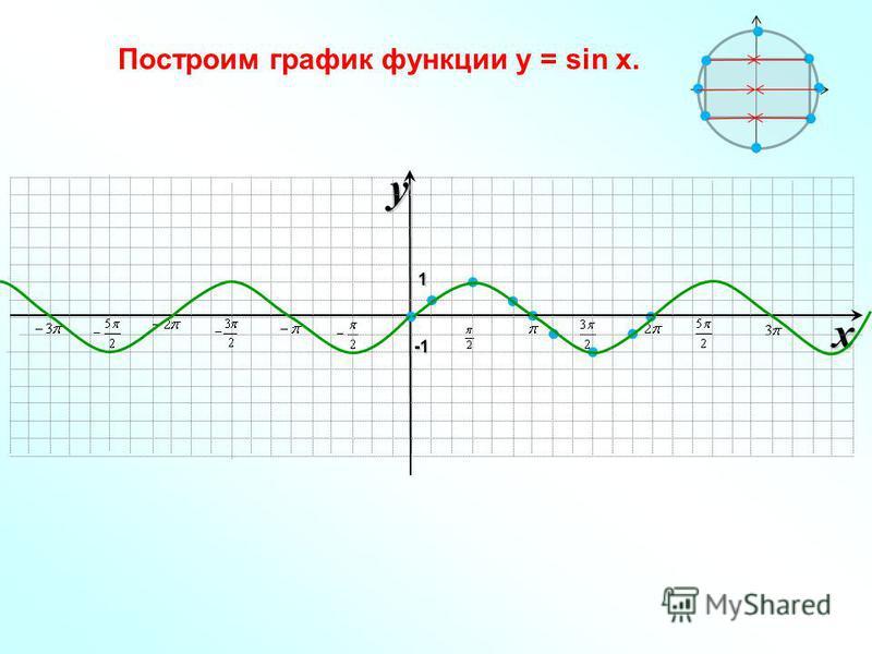 xy -1-1-1-1 1 Построим график функции у = sin x.
