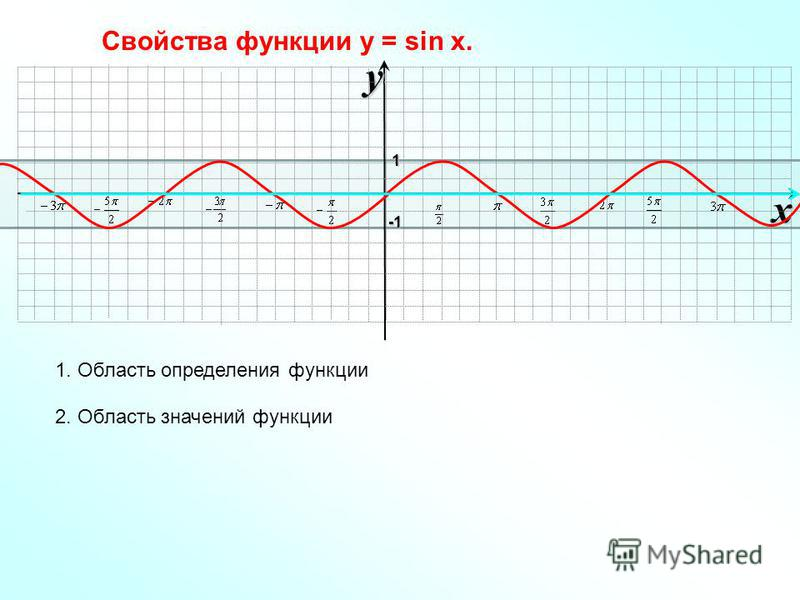 xy -1-1-1-1 1 Свойства функции у = sin x. 1. Область определения функции 2. Область значений функции