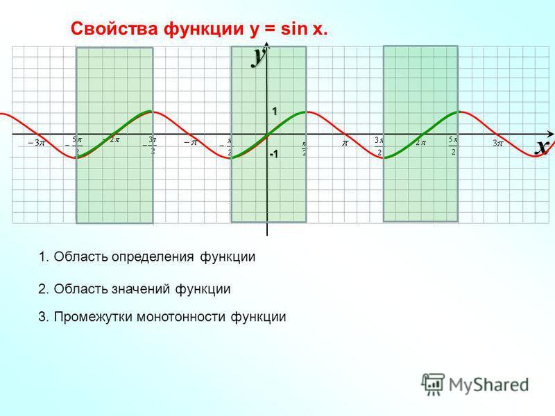 xy -1-1-1-1 1 Свойства функции у = sin x. 1. Область определения функции 2. Область значений функции 3. Промежутки монотонности функции